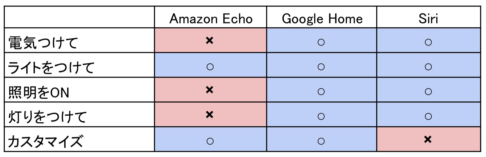 echo_google.png