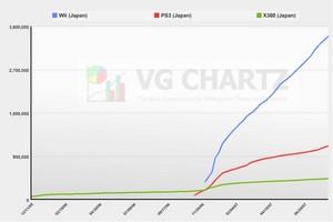 累計販売台数(日本)